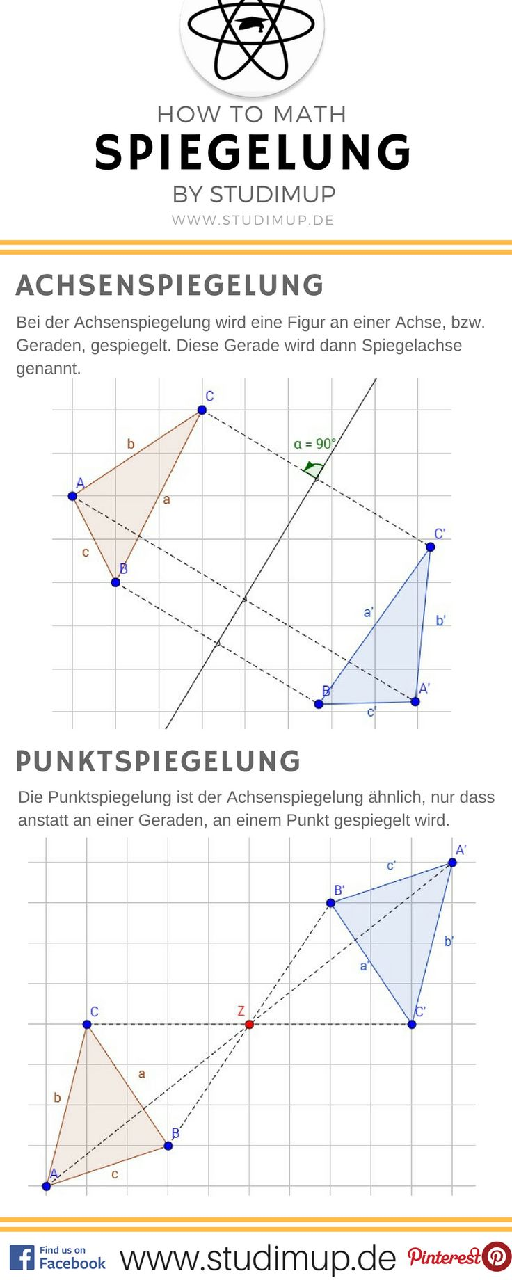 Spiegelung von Figuren einfach erklärt im Mathe Spickzettel von Studimup. Mathe lernen leicht gemacht.