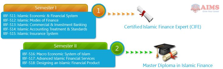 Diploma in Islamic Banking and Finance is maintaining its reputation since year 2008. Most of our graduates are now working in key positions in banks and insurance companies, around the globe. The Islamic banking diploma has helped many graduates to get career jobs. #DiplomainIslamicBanking #DiplomainIslamicFinance #IslamicBankingDiploma #DiplomainIslamicBankingandFinance