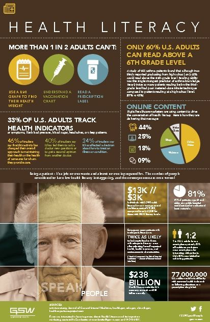 This #infographic shows detailed examples of low #HealthLiteracy and the impact it has on patients and the #HealthcareSystem via @ACO_News. #TeleHealth #RichardAKimballjr http://bit.ly/1FKya0C