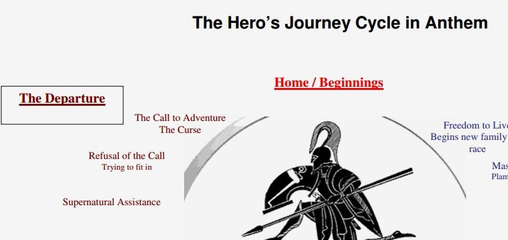 Hero Journey in Anthem by Ayn Rand