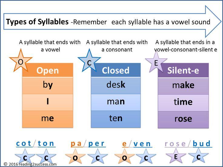12 besten Syllable Bilder auf Pinterest | Englisch aussprache ...