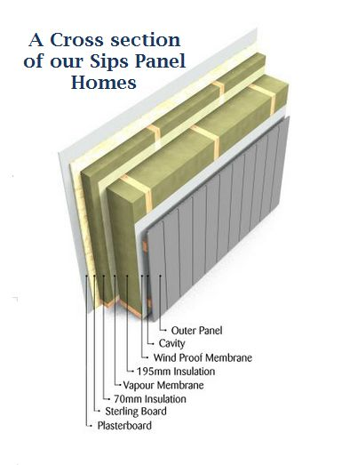 Self build log home kits or sips panel homes which is for Building a house with sip panels