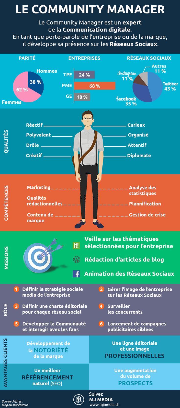 Le profil du Community Manager [infographie] | Info Magazine