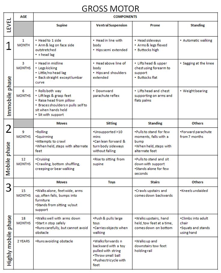 Best 52 Developmental Assessment images on Pinterest Occupational - Baby Development Chart