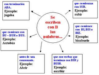 ortografia: B-V