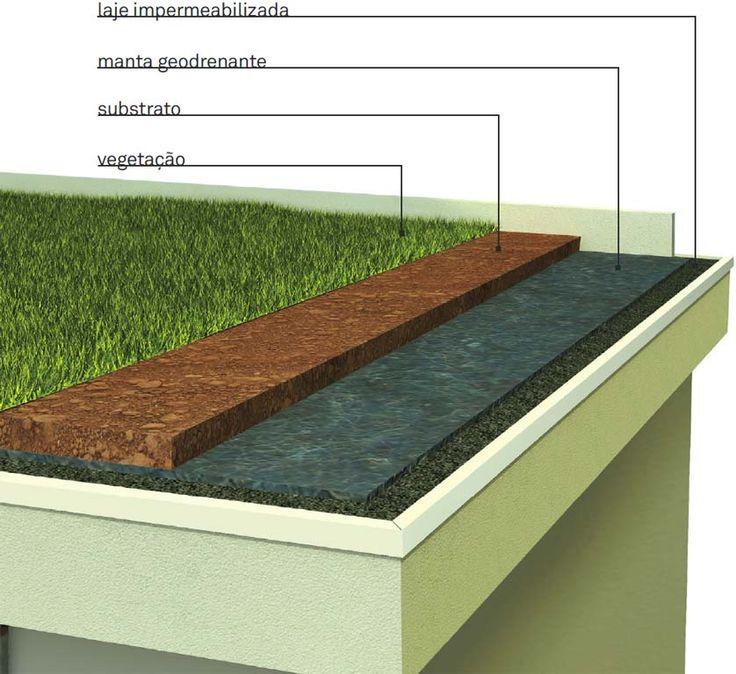 Tenha mais verde com um jardim no telhado - Casa