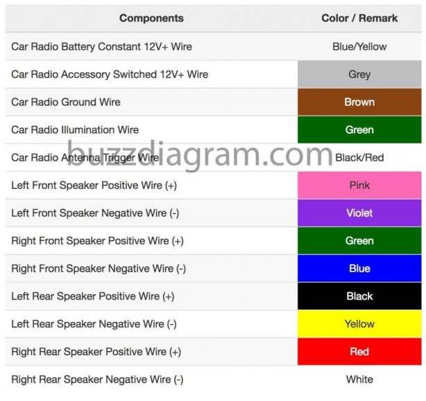 Basic Wiring Diagram For Car Stereo And Car Tail Lights Wiring Harness Color Code Best Of The Best In 2021 Sony Car Stereo Car Stereo Car Radio
