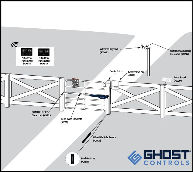 Ghost Controls DIY AUTOMATIC GATE OPENER SYSTEMS has launched new patent pending customized solutions for the residential and agricultural gate markets.