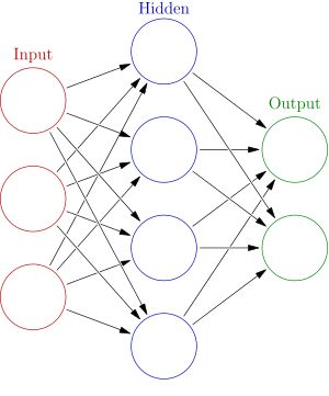 """Artificial neural network - Wikipedia. Interconnected nodes, akin to the network of neurons in a brain. Here, each node represents an artificial neuron; arrows represent a connection, the output of one neuron to the input of another. <SolveForX> Now imagine each node represents data-bits in a socioCloud graph. Hidden nodes complete a general semantic circuit. That activates an engram, a """"network effect"""" of attractor IP & ensemble capital. Internet of Everything, Creative Cloud, Virtual…"""