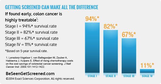 Colon Cancer Survival Rates Chart Colon Cancer Awareness