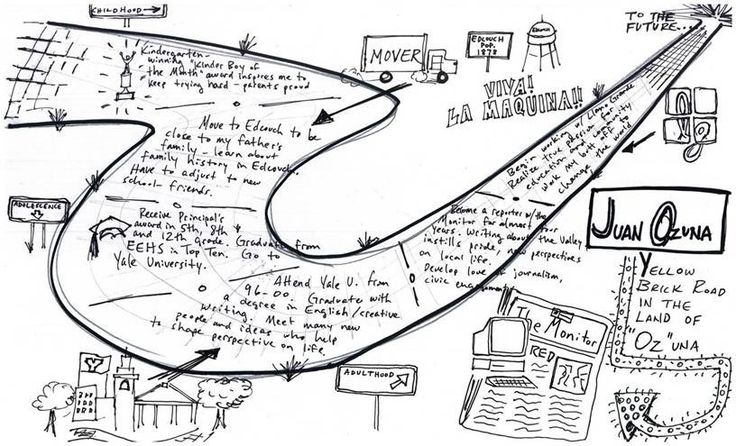 my life road map