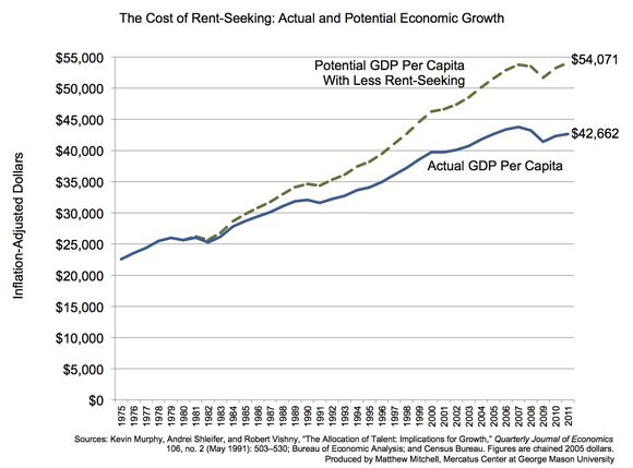 The Cost of Rent-Seeking: Actual and Potential Economic Growth | Mercatus Center