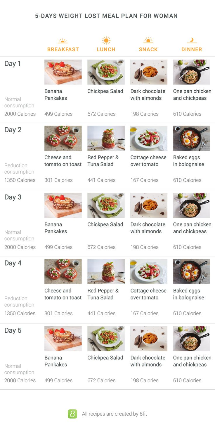 7-Day Diet Meal Plan to Lose Weight: 1,200 Calories