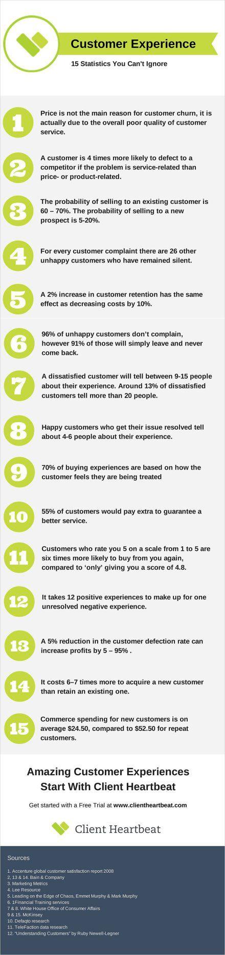 Expérience client : 15 chiffres clés à connaître
