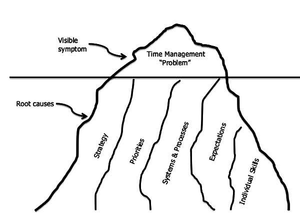 Iceberg, Iceberg Analogy Coloring Pages: Iceberg Analogy