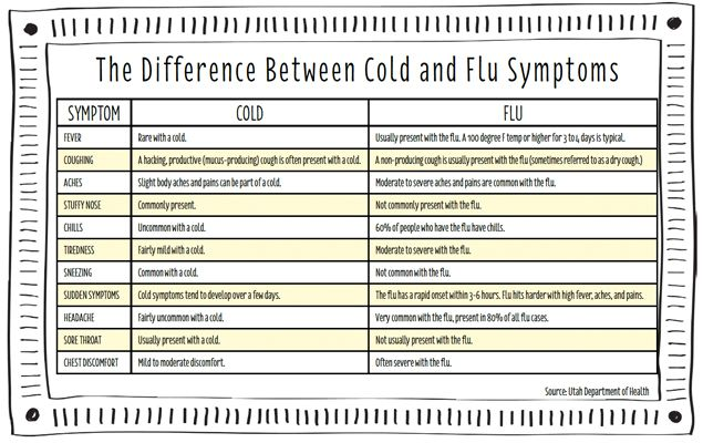 """cold and flu symptoms along with """"recipe"""" for a Cold & Flu bomb that might help keep it at bay or shorten length of illness. http://www.onegoodthingbyjillee.com/2013/10/prepare-for-sick-season-with-the-cold-flu-bomb.html?utm_source=getresponse&utm_medium=email&utm_campaign=onegoodthing&utm_content=%5B%5Brssitem_title%5D%5D"""