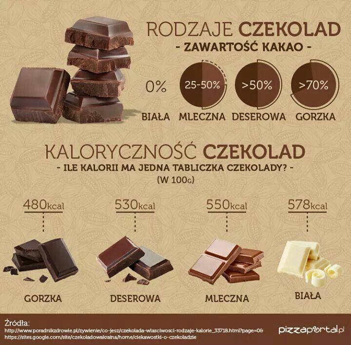Rodzaje czekolad, zawartość kakao i ich kaloryczność #czekolada #kalorie #dieta #kakao #slodycze #fitness #health #zdrowie #gym #fit #body