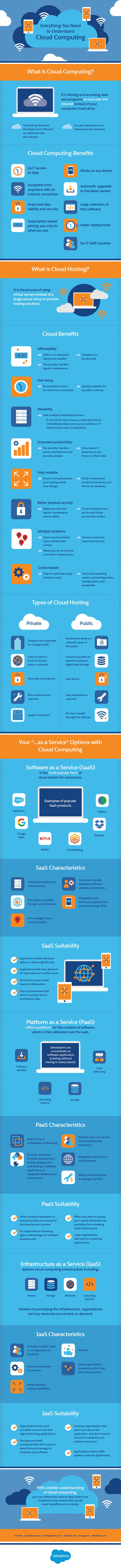 Everything You Need to Understand Cloud Computing #Infographic #CloudComputing