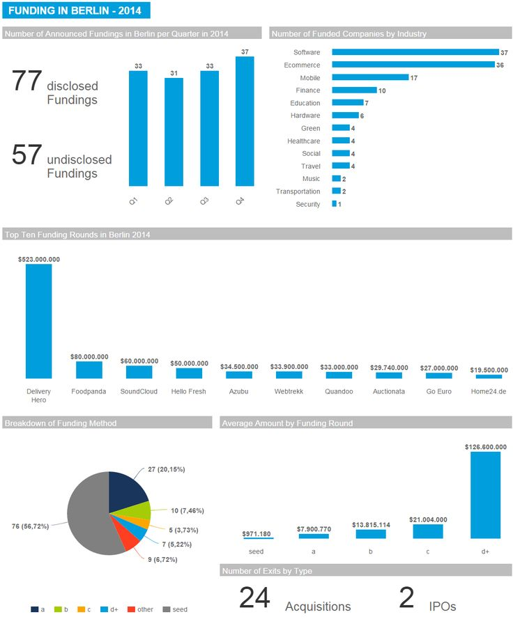 Dashboard Funding Analysis berlin Startup Scene 2014