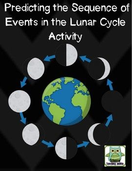 Predicting the Sequence of Events in the Lunar Cycle Activity - just roll the dice: Cycle, School, Stuff, Classroom Science, Mad Scientists, Activities, Classroom Ideas, Science Social Studies, Art Integration