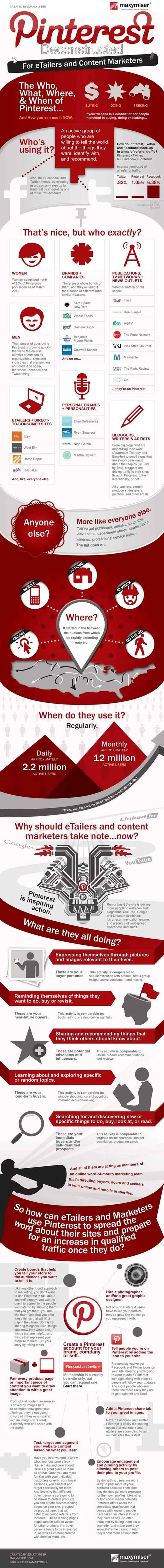 How marketers, online retailers, and others can use Pinterest. More: http://www.marketingprofs.com/chirp/2012/7478/pinterest-the-who-what-and-where-and-how-you-can-use-it-infographic?adref=pinterest
