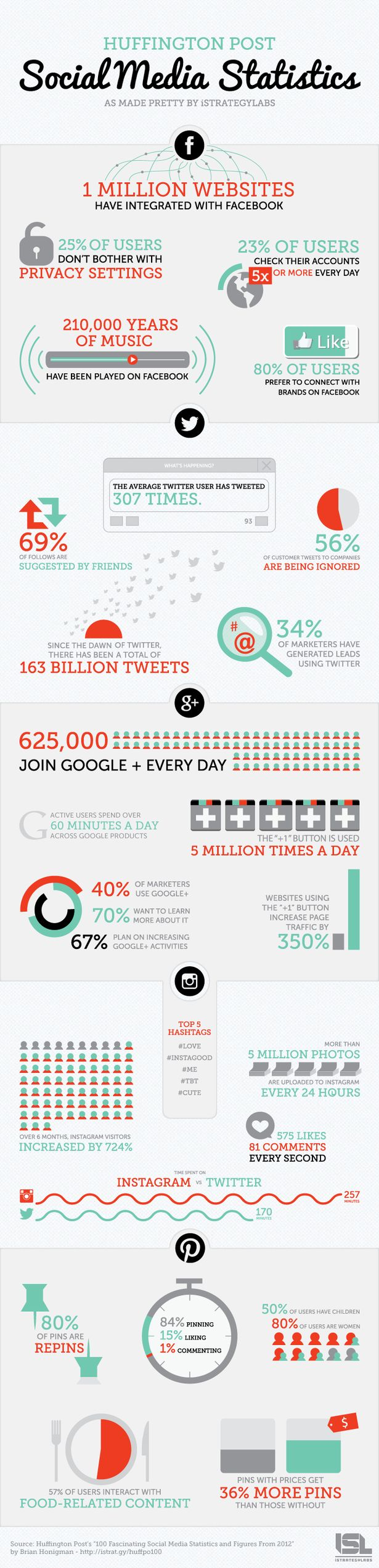 Social Media Statistics That Affect Your Marketing Plan.  Think you know who's on which network? #INFOGRAPHIC