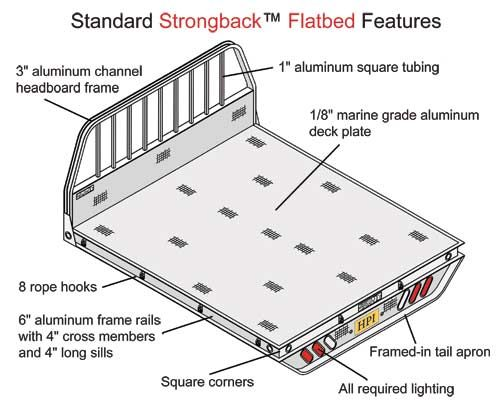 flatbed plan core drilling