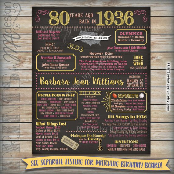 80th birthday 1936 printable chalkboard invitation