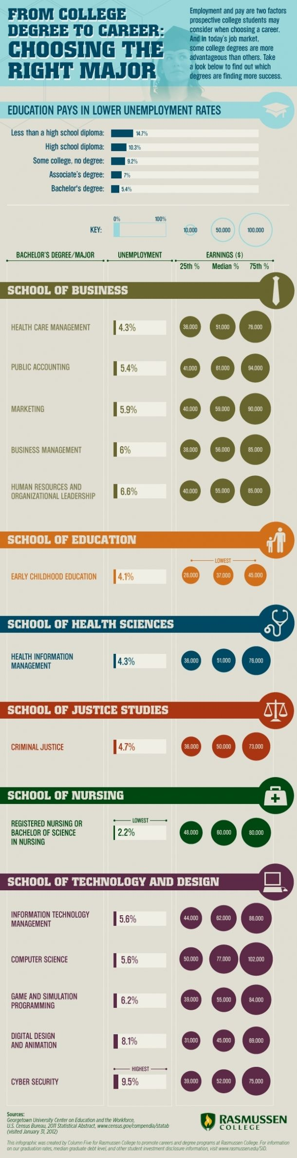 Amazing From College Degree To Career: Choosing The Right Major