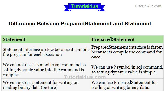 Difference between PreparedStatement and Statement