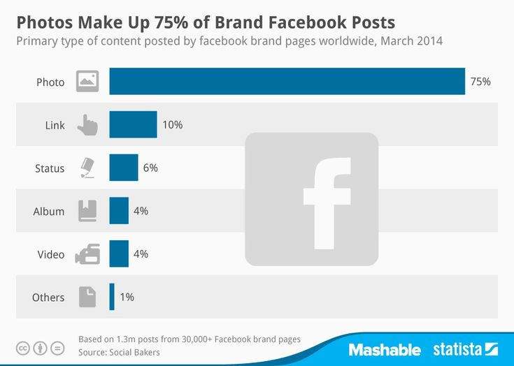 Według badań Mashable, na podstawie statystyk Socialbakers.com, 75% wpisów marek na Facebooku to zdjęcia. A co Wy najczęściej udostępniacie?