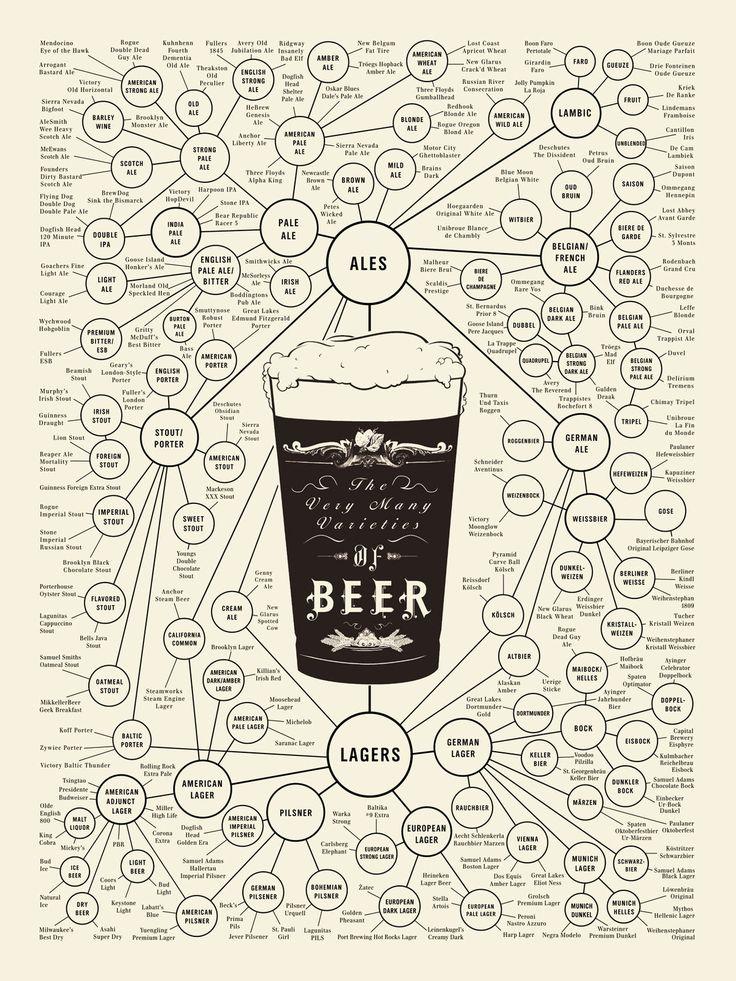 「あなたが飲んでいるビールは、世界に存在するビールのたった1種類かもしれない」ことが一目で分かる図
