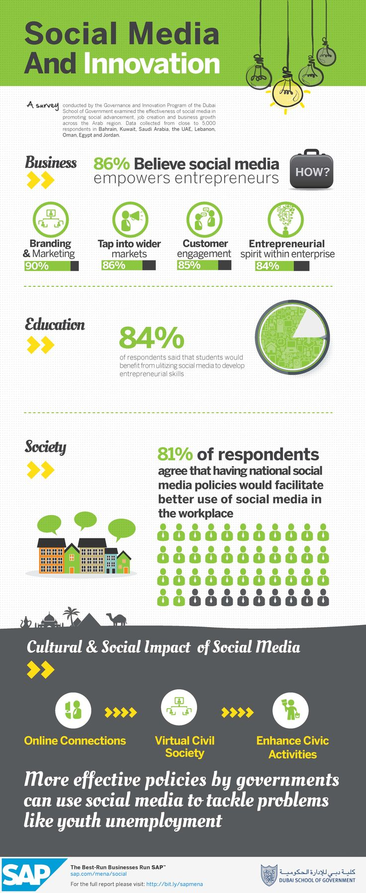 best images about infographics technology how social media is affecting the arab world 86% believe social media empowers entrepreneurs