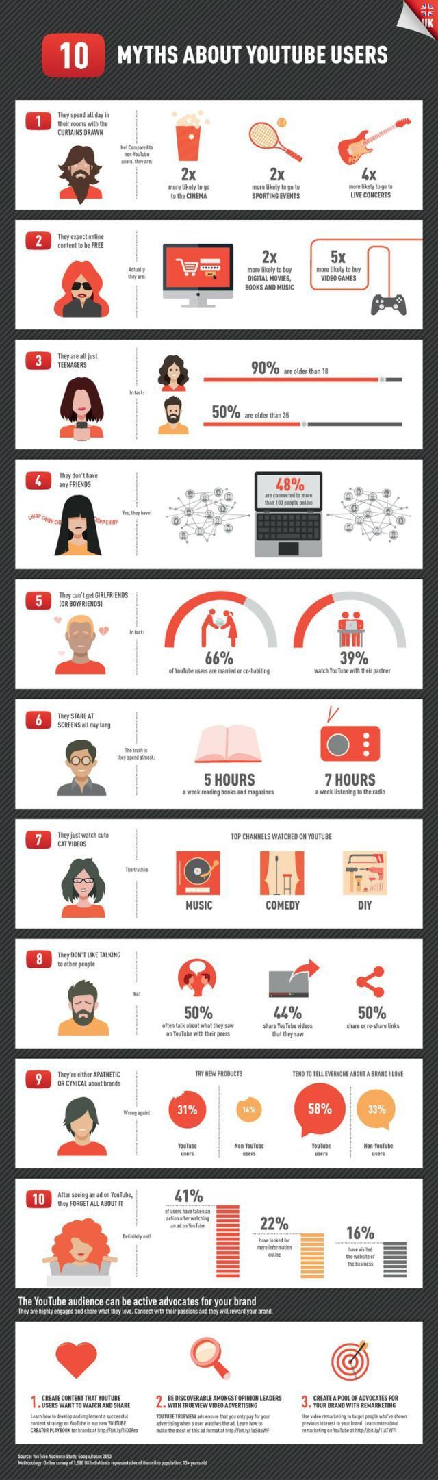 10 myths about #youtube users - #infographic #demographic