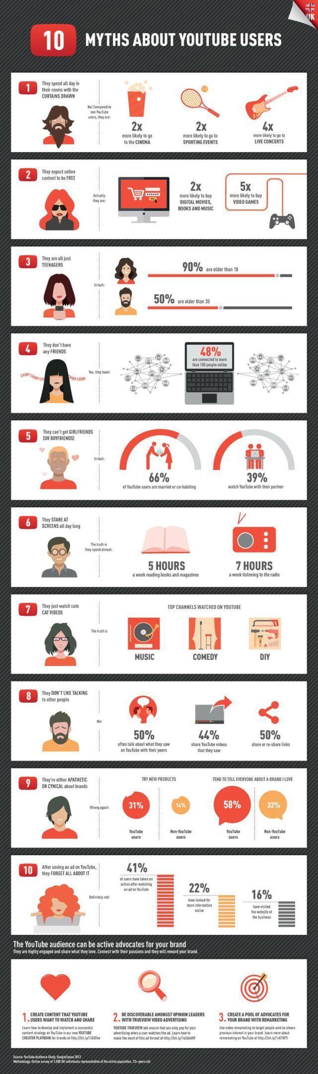 Youtube myths you need to know. #infographic #infografia #socialmedia