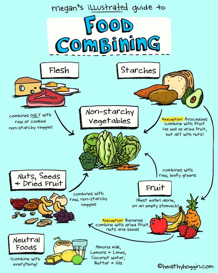 Food Combining Hay Diet Recipes