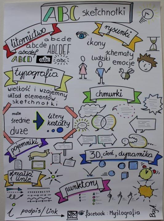 Mylografia  mylenie wizualne w edukacji z Agat Baj
