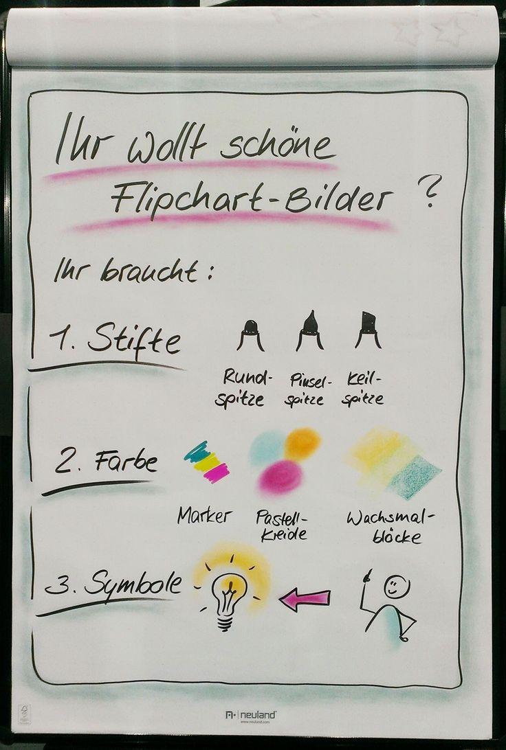 Flipchart Flipchartbilder Flipchartgestaltung gestalten Ideen Visualisierung Präsentation visualisieren Training Coaching Seminar Workshop, Inspiration