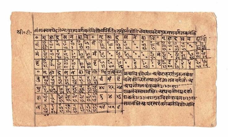 INDIAN ANTIQUE HAND WRITTEN CALLIGRAPHY MANUSCRIPT PAGE WITH TABLE CHART RARE
