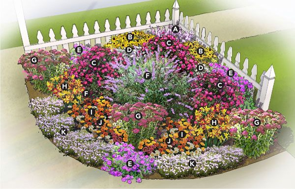 corner garden with partial fence - Jan Garden Plan •A) Gaura, Zones 6–9 or annual •B) Black-eyed Susan, Zones 4–9 •C) Knock Out rose, Zones 4–9 •D) Dusty miller, Zones 8–11 or annual •E) Verbena, Zones 9–15 or annual •F) Butterfly bush, Zones 6–9 (roots winter hardy to Zone 5) •G) Autumn Fire sedum, Zones 3–9 •H) Asiatic lily, Zones 3–8 •I) Gazania, Zones 8–10 or annual •J) Blanket flower, Zones 3–8 •K) Pincushion flower, Zones 3–8