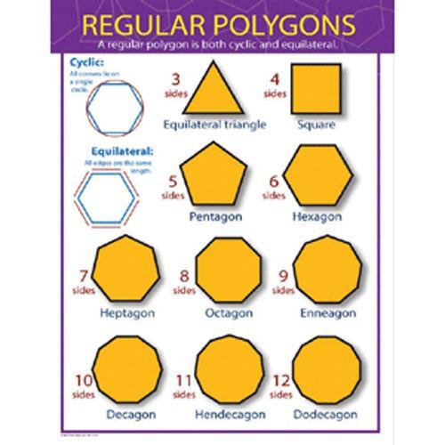 Regular Polygons Chart Math Poster                                                                                                                                                                                 More