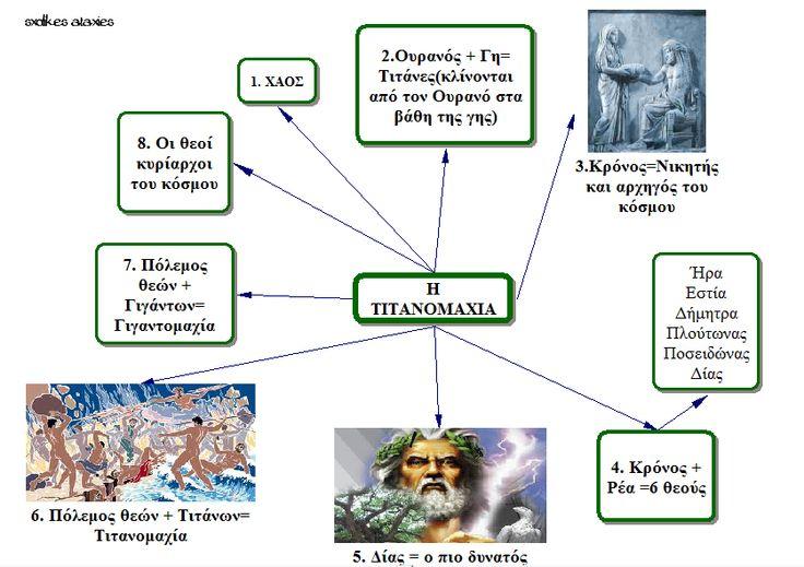 sxolikes...ataxies: ΤΙΤΑΝΟΜΑΧΙΑ - ΕΝΝΟΙΟΛΟΓΙΚΟΣ ΧΑΡΤΗΣ ΜΑΘΗΜΑΤΟΣ