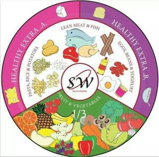 223 best images about MyPlate Meal Ideas on Pinterest ...