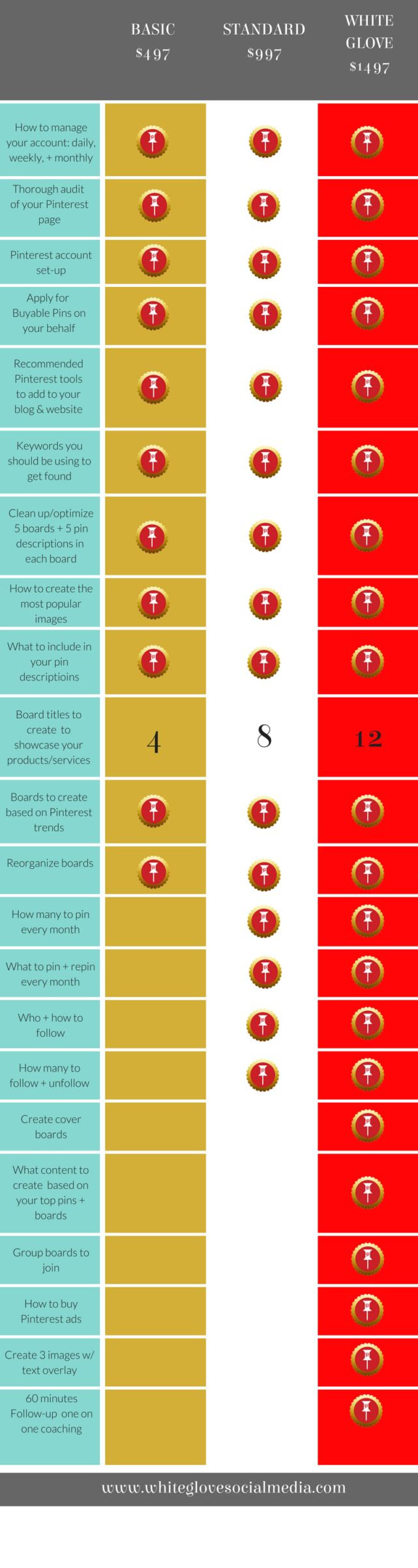 How to Know You Are Doing It Right On Pinterest: Get A Free Pinterest Marketing Audit