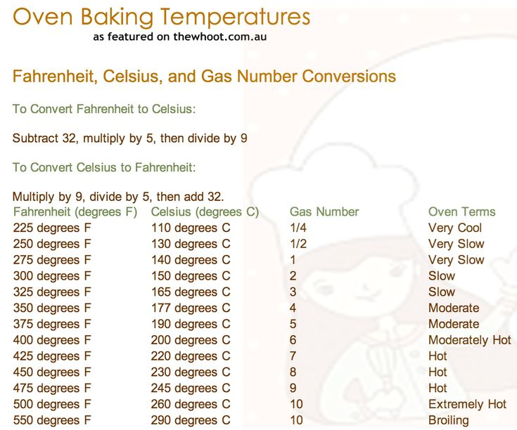 Oven Temps in fahrenheit and celsius