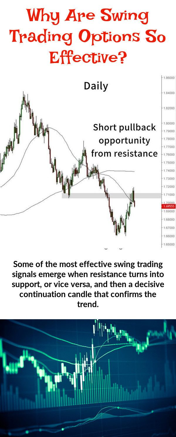 Pin On Swing Trading Options