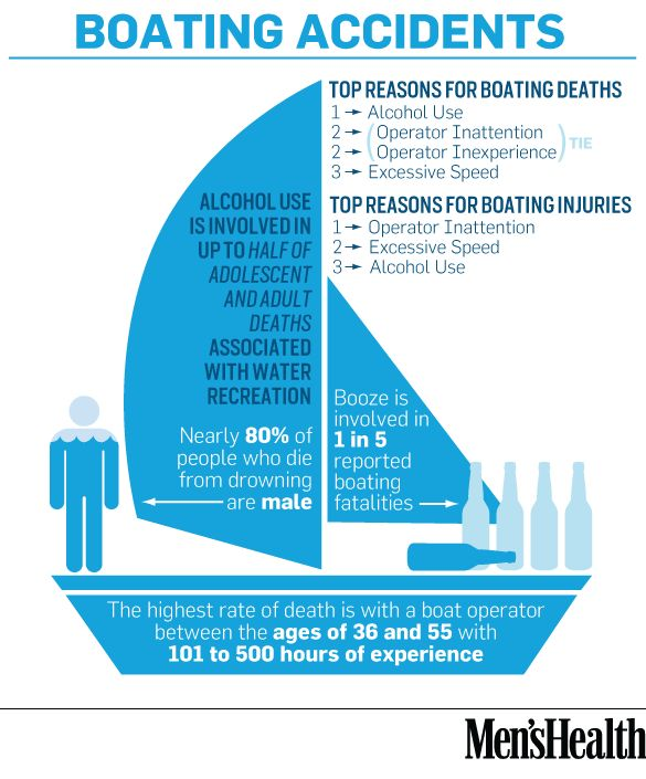 Boating accidents: the latest stats.