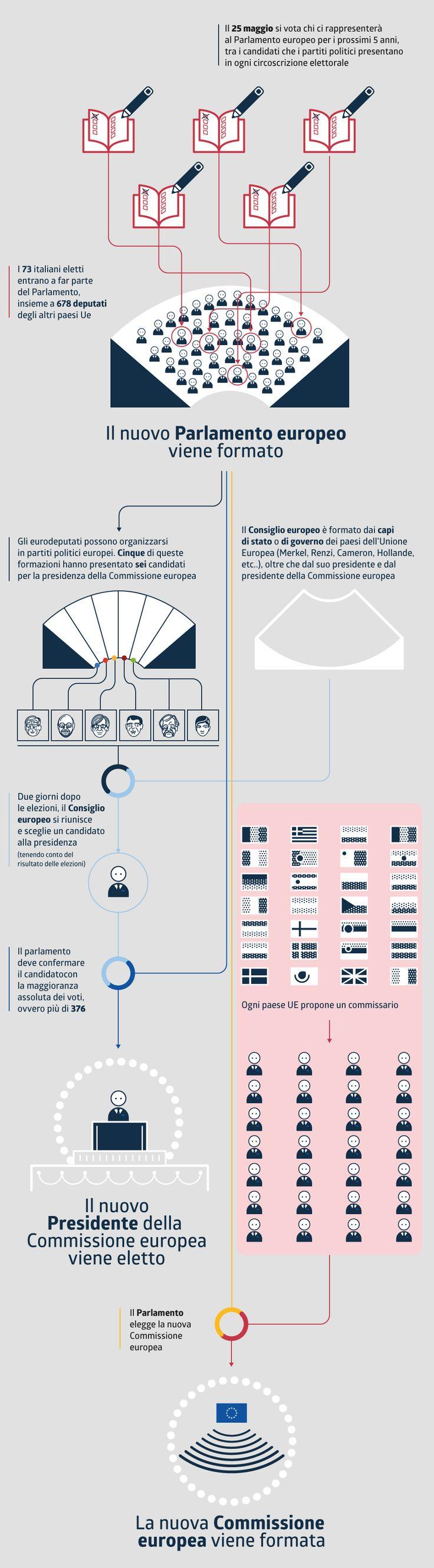 European election infographic