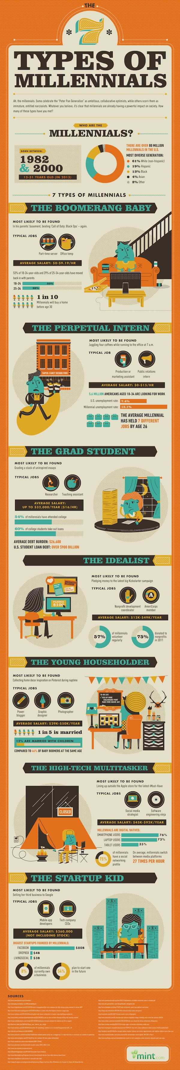 Infographic: The Seven Different Types Of Millennials - DesignTAXI.com
