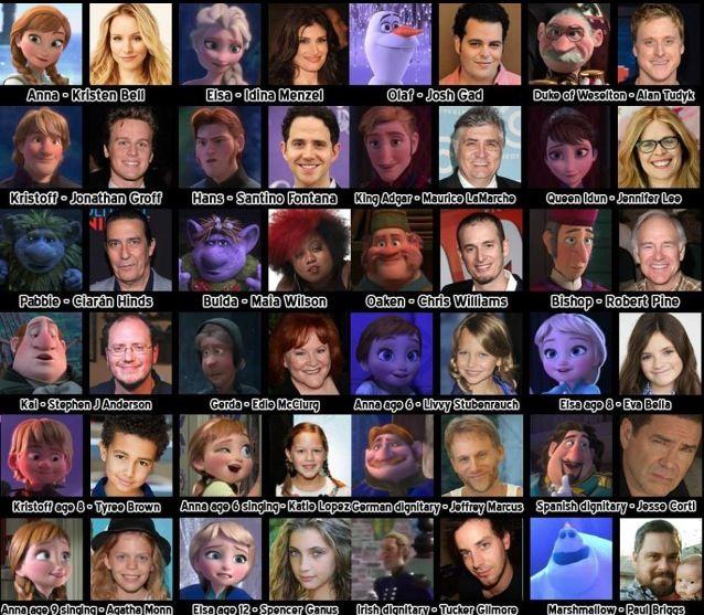 Frozen Characters Voices